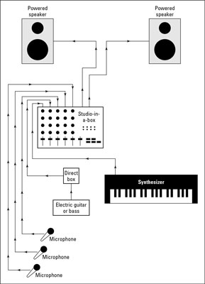 The live audio system setup. MIDI devices are rarely used.