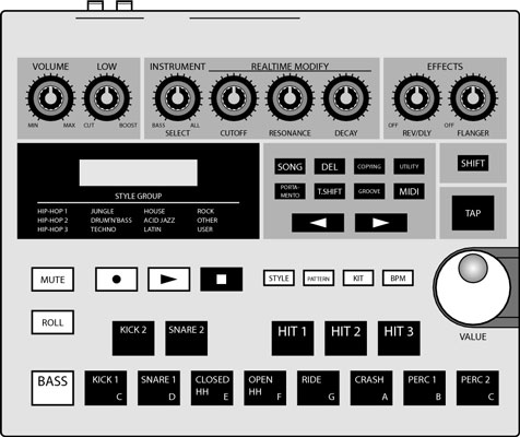 A drum machine has drum sounds and often a sequencer to program rhythms.