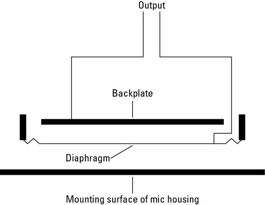 Boundary mics are mounted on a flat surface to pick up the sound.