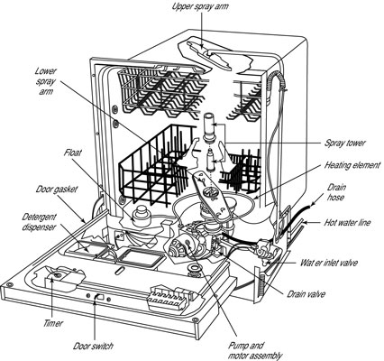 How To Maintain Your Dishwasher Dummies