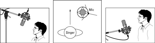 You can place the mic at different angles to control sibilance and plosives.