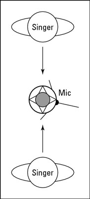 Backup singers can stand on either side of a figure-8 mic and see each other.