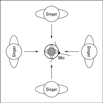 Singers stand in a circle around an omnidirectional mic.