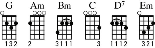 Diagrams of the G chord family.
