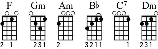 Diagrams of the F chord family.