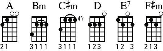 Diagrams of the A chord family.