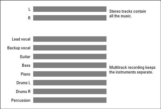 Multitrack recording lets you keep all the instruments separate, unlike a CD.