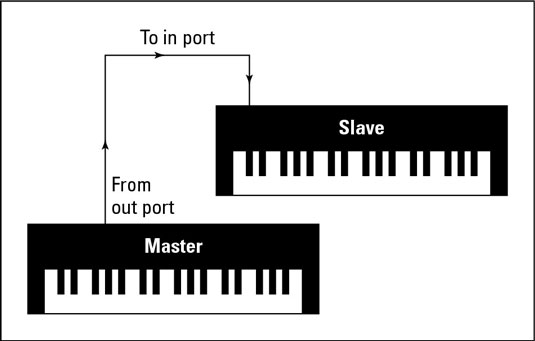 Synchronizing two synthesizers involves connecting the MIDI cables as shown.