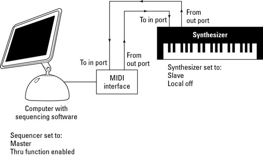 A computer sequencer and synthesizer are synchronized using these settings.