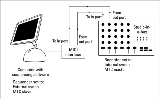 A system with a separate sequencer and audio recorder is set up this way.