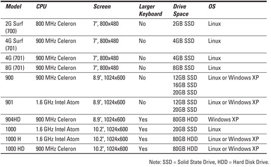 asus eee pc for dummies cheat sheet dummies