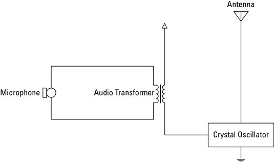 Radio electronics amplitude modulator am dummies this circuit uses a 1 mhz crystal oscillator which is often used to generate the clock frequencies for microprocessor circuits publicscrutiny Gallery