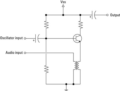 Radio electronics amplitude modulator am dummies so how does this circuit work the transistor amplifies the input from the oscillator through the emitter collector circuit however as the audio input publicscrutiny Gallery