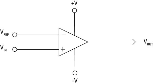 electronics components how to use an op amp as a voltage comparatorin the voltage comparator circuit, first a reference voltage is applied to the inverting input (v\u2013); then the voltage to be compared with the reference