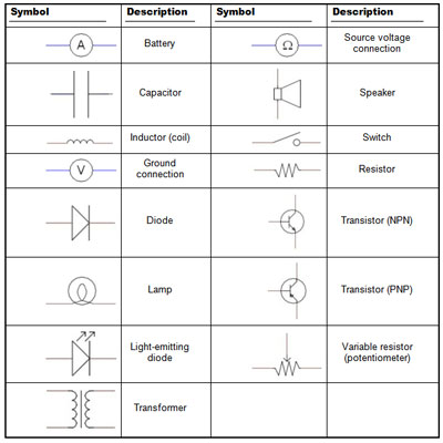 Electronics Schematics: Commonly Used Symbols and Labels - dummies on blueprint symbols, common hvac symbols, power symbol, resistor symbols, multimeter symbols, period-after-opening symbol, printed circuit board, basic hvac symbols, power symbols, c code symbols, pneumatic symbols, electronic circuit, ohm's law, circuit symbols, no symbol, hazard symbol, happy human, laundry symbol, electrical symbols, battery symbols, motor wiring symbols, capacitor symbols, coaxial common symbols, logic symbols, antenna symbols, data symbols, hydraulic symbols, electrical network, pid symbols, electronic color code, electronics symbols,