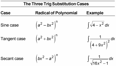 The three trig substitution cases.