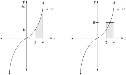 Graph that illustrates a definite integral and its mean-value rectangle.