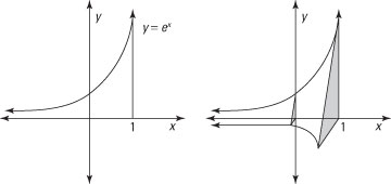 A solid based on two exponential curves in space.
