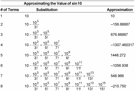 Table showing the value of sin 10 approximated out to eight terms