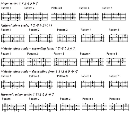 Guitar Exercise For Dummies Cheat Sheet