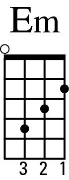 How To Play Select Minor Chords On Your Ukulele Dummies