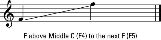 Female middle voice range.