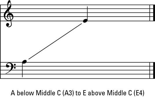 Male middle voice range.