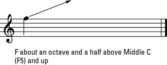 Female head voice range.