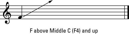 Male head voice range.