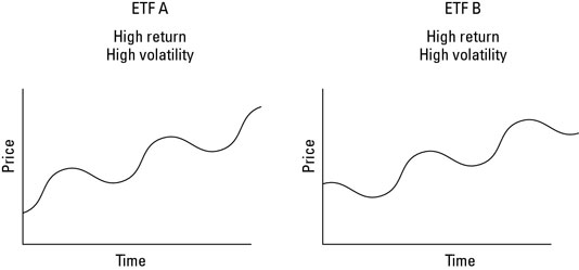 ETFs A and B each have high return and high volatility.