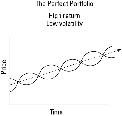 The perfect ETF portfolio, with high return and no volatility.