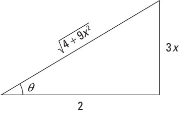 Drawing the trig substitution triangle for the tangent case