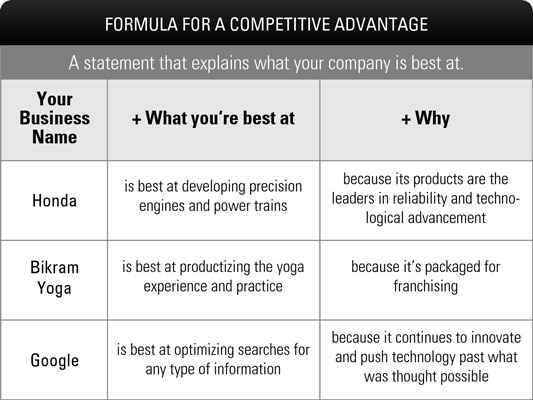 Identify Your Competitive Advantage: Some Examples