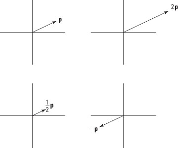 Scalar multiplication of a vector changes its magnitude and/or its direction.