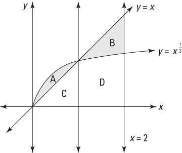 The graph of two functions intersecting each other.