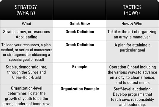 military campaign plan template - strategic planning strategy vs tactics dummies