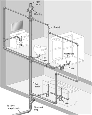 figuring out your drain waste vent lines dummies rh dummies com plumbing diagram vent stack residential plumbing venting diagrams