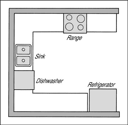 Choosing a Layout for Your Kitchen - dummies on