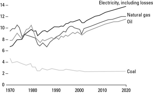 [Credit: Source: Energy Information Administration]