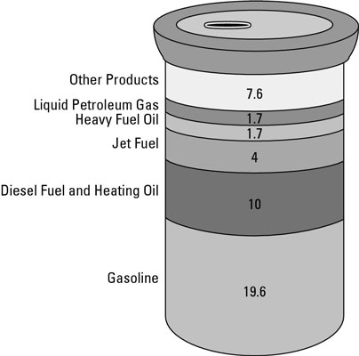 Crude oil can be processed and refined into the following products: gasoline, diesel fuel, heating oil, jet fuel, heavy fuel and liquid petrolium gas.
