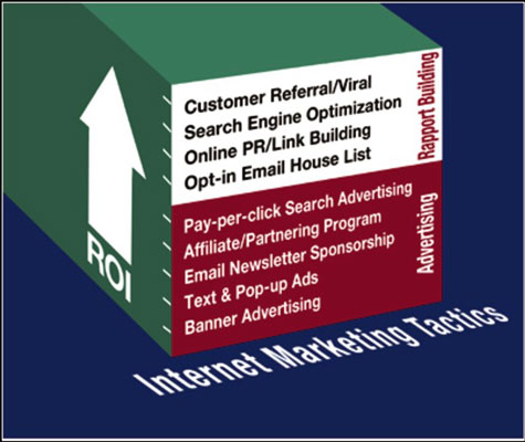 [Credit: Internet Marketing Tactics ROI Chart Courtesy of Rapport Online Inc., roi-web.com]