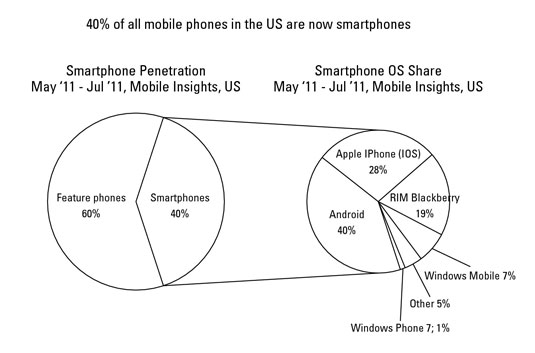 Market share for smartphones by operating system as of July 2011. [Credit: Source: Nielsen]