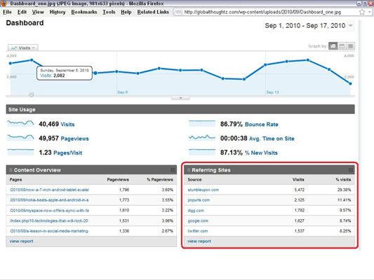 This Google Analytics dashboard display integrates referrals information from multiple sites. [Cred