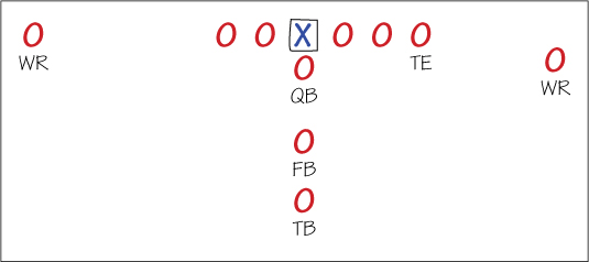 How To Identify Football Formations