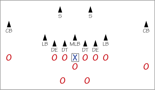 How To Identify Football Formations Dummies
