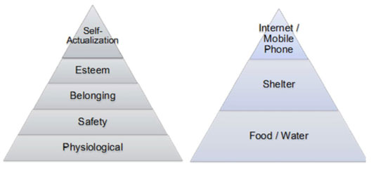 Maslow's hierarchy of needs revisited for the mobile age.