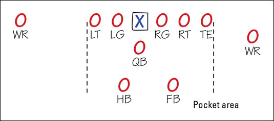Diagram of the quarterback position at the beginning of a play.