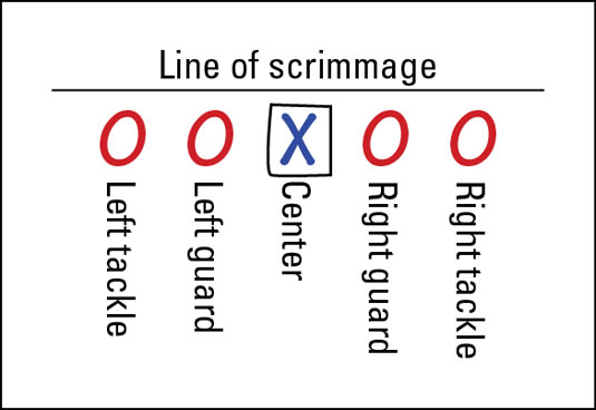 Diagram of a line of scrimmage.