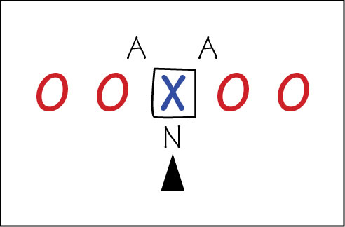 Diagram for the nose tackle position.