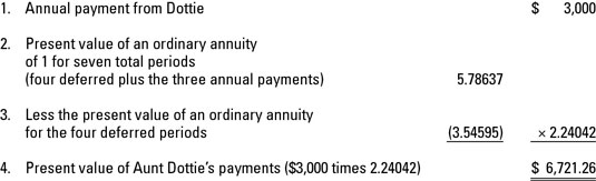 What Happens To An Annuity Deferred Dummies